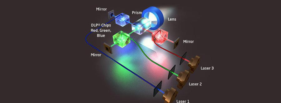 Triple Laser TV Funktion