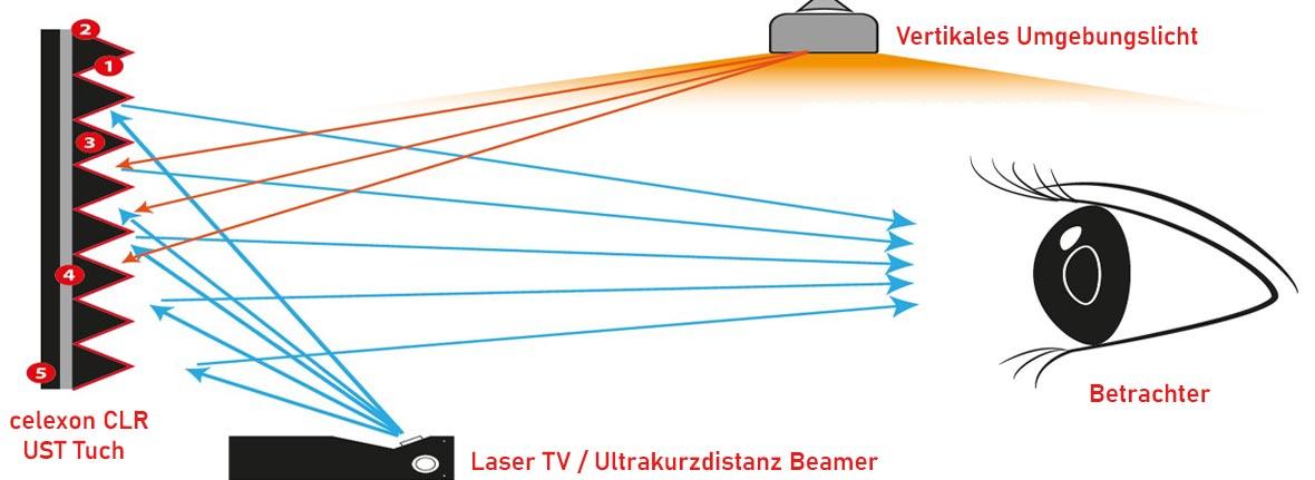 celexon CLR UST Kontrasttuch Funktion