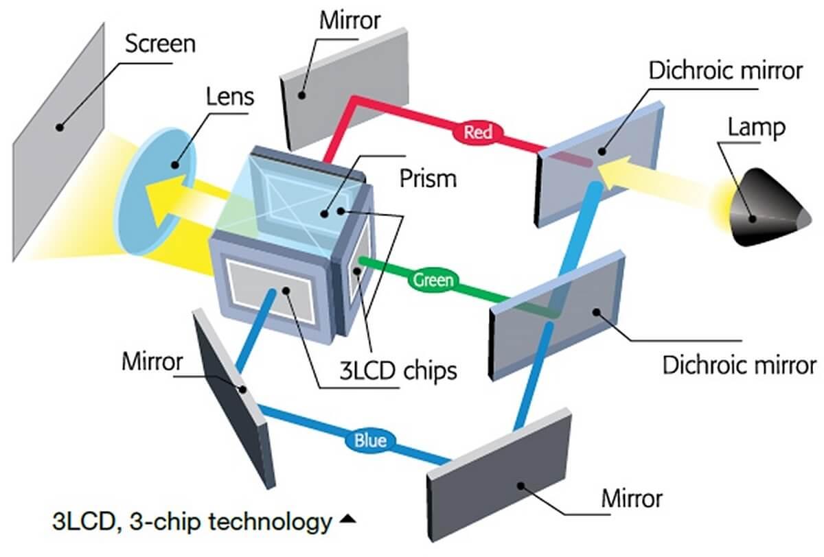 LCD_oder_DLP_Beamer_Technik