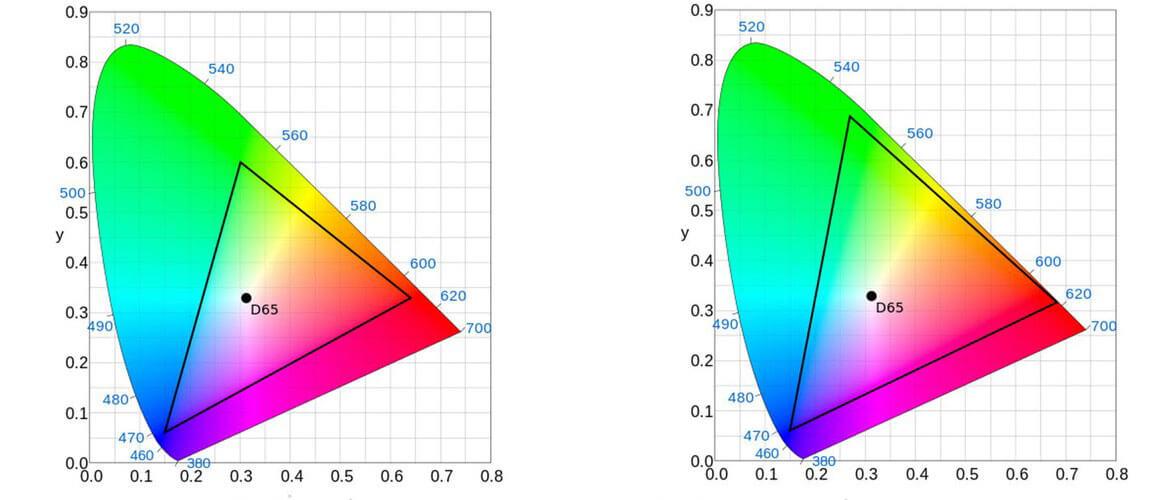 Farbraum Vergleich - DCI P3 vs. Rec709