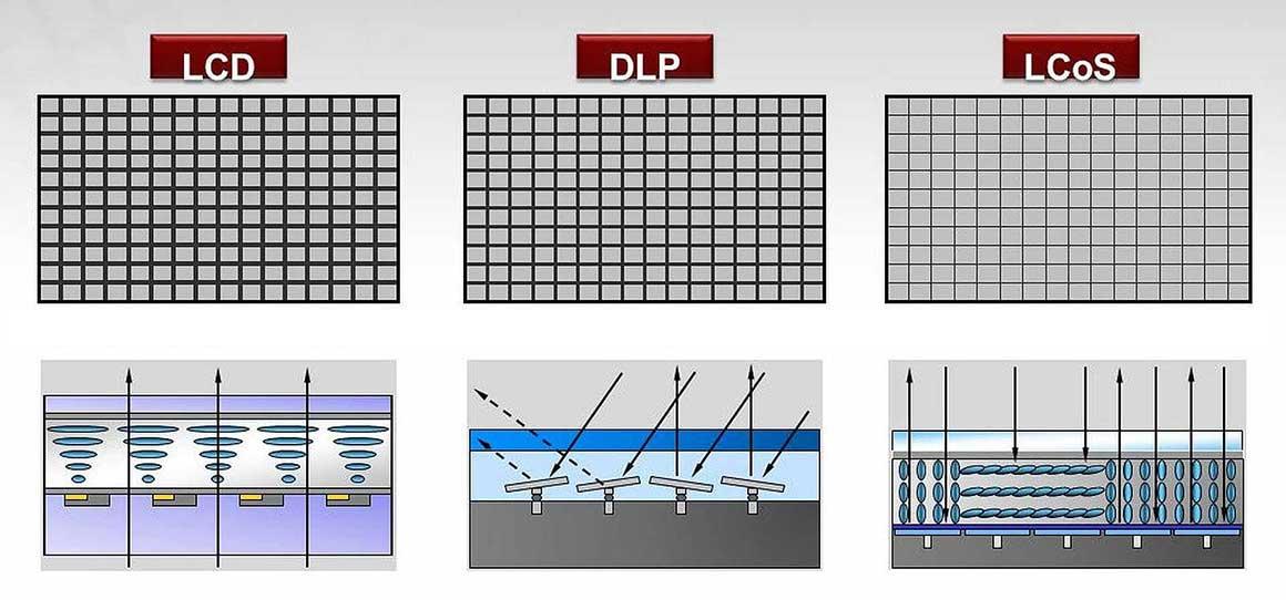 LCD_vs_DLP_vs_SXRD4LIbRM0xln8yi